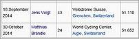 recorduri-mondiale-ale-orei-jens-voigt-matthias-brandle